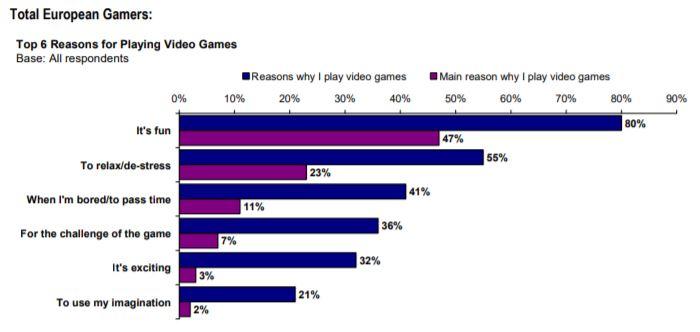 waarom gamen