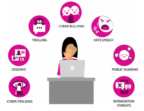 animated women in the centre behind a desk with a laptop on top of it, around her bubbles describing forms of online harassment. From left to right: cyber-stalking, doxxing, trolling, cyber-bullying, hate speech, public shaming, intimidation/threats.